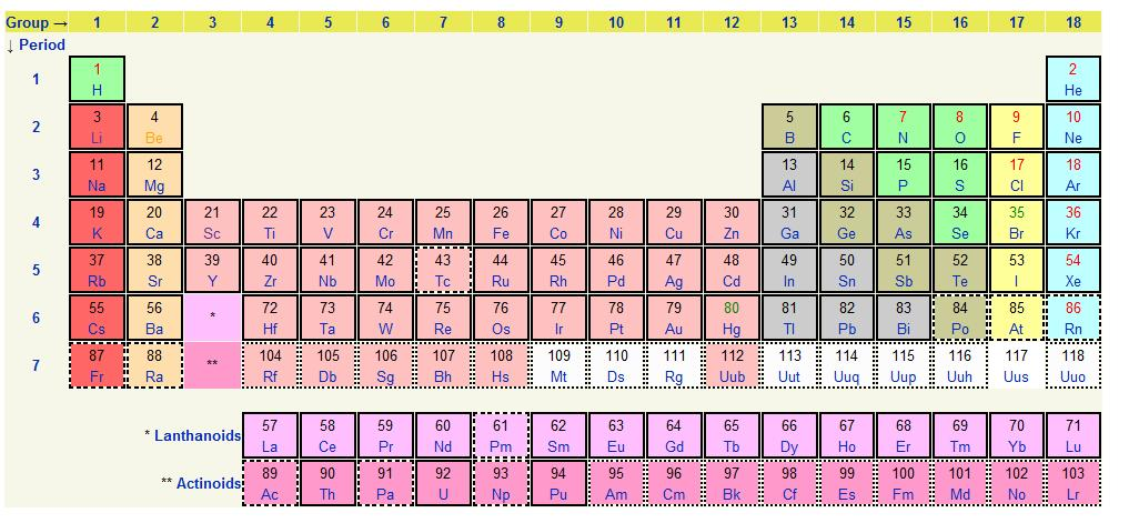 Search results for periodic table of elements charges for Table with charges